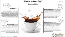 What Is In My Coffee? Artificial Sweetener Additives